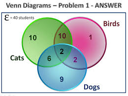 Real Numbers Venn Diagram Worksheet Three Circle Venn Diagrams Passys World Of Mathematics