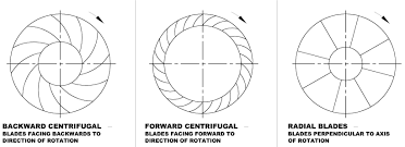 Radial Fan Blade Design Working Principle And Types Of Air Centrifugal Fans And Blowers