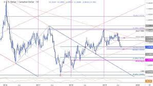 Cad Vs Usd Chart Dailyfx Blog Canadian Dollar Price Chart Loonie Drives