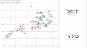 Power Bi Quadrant Chart Scatter Chart By Akvelon