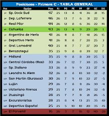 Primera C – Torneo Clausura. Resultados y Tablas. Fecha #8 – El Rincón del  Fútbol