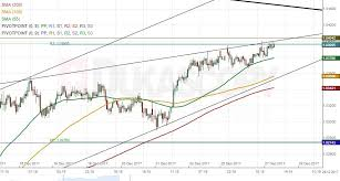 Sgd To Aud Chart Patterns Aud Sgd