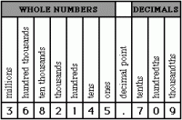Tenths Hundredths Thousandths Chart Free Decimal Place
