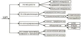 Реферат отчет стр рис табл ru Рисунок 1 Классификация типов швейных предприятий