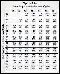 Easton Shaft Chart