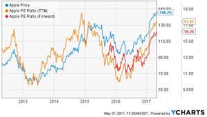 Apple Stock Sell Signal Apple Inc Nasdaq Aapl