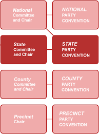Political Party Chart American Politics Party Organization In The United States