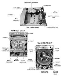 whirlpool duet ghw washer repair guide applianceassistant com whirlpool dryer wiring schematic at Whirlpool Duet Wiring Diagram