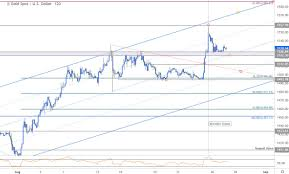 Gold Price Targets Xau Usd Breakout Losing Steam Technical