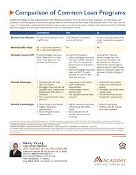 Conventional Mortgage Calculator Comparison Of Common Loan Programs Conventional Fha And