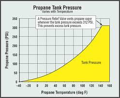 Propane Tank Weight Chart Propane Tank Math Math Encounters Blog