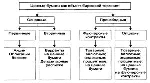 Конспект лекции Акции облигации и производные финансовые  Конспект лекции Акции облигации и производные финансовые инструменты особенности их обращения на бирже ru