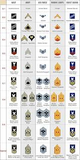 Armed Services Ranks Chart