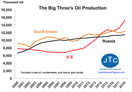 3 Charts To Know Oils Future