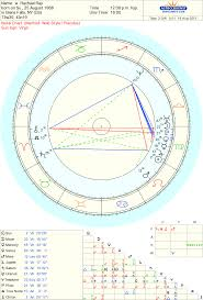 Anthony Bourdain Natal Chart Astrology Food For Thought Virgo Extracts The Superfluous