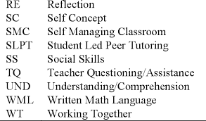 Table 4 2 From Secondary Students Perceptions Of An