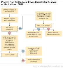 Food Stamps Eligibility Chart Utah Opportunities For States To Coordinate Medicaid And Snap