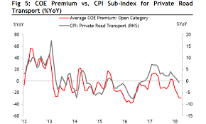 Singapore Coe Chart Chart Of The Day Coe Premiums Fall Alongside Lower