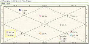 Leonardo Dicaprio Natal Chart J K Rowling Birth Chart Analysis Finale Future