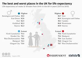 Chart The Best And Worst Places In The Uk For Life