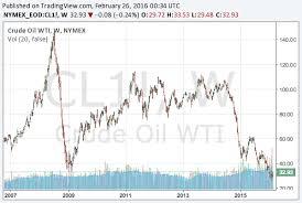 Crude Oil New Long Term Wti Crude Chart