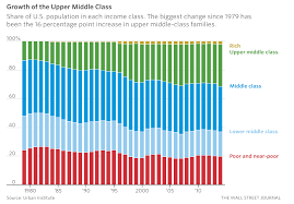The Middle Class Is Shrinking Because Many People Are