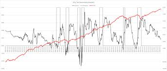 10 Year Treasury Rate History Chart The Predictive Value Of The 10 Year Minus 3 Month Yield