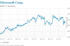 microsoft stock microsoft shares set for a 2016 rebound barrons