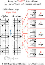 Caged System Chord Chart Guitar Chord Encyclopedia_ Thecipher Com