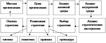 Реферат Управление организацией ru  так и материальных рассмотрение различных вариантов реализации достижения цели которую ставит перед собой предприятие и выбор стратегии