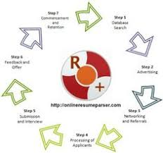 Online Resume Parser At Affordable Prices No Coding No Api