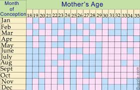 Gender Prediction Chart Ovulation Lunar Calendar And The Chinese Gender Predictor Chart