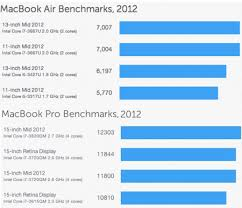 Mac Intel Processor Comparison Chart Macbook Air Vs Macbook Pro Difference And Comparison Diffen