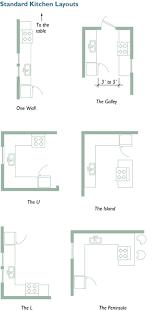 basic kitchen design layouts. Standard Kitchen Layouts Basic Design S