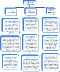 Summary Flow Chart Of Spaced Learning Research And