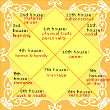 Learn To Read Kundli Chart Kundali Analysis And Making In Jaipur Id 6494730588