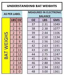 Pin By Imran Zia On Cricket Weight Charts Cricket Bat