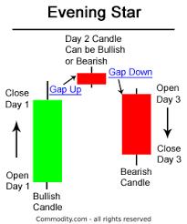 Stock Market Candlestick Chart Patterns Evening Star Candlestick Chart Pattern