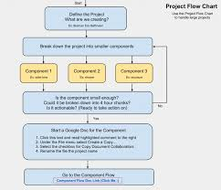 Life Cycle Chart Template Agile Software Development Flowchart Process Project Flow