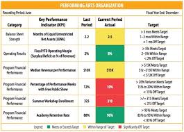 Sample Chart Of Accounts For Nonprofit Models And Components Of A Great Nonprofit Dashboard Non