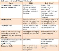 Ifrs Vs Us Gaap 6 Major Differences You Should Know