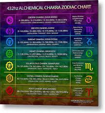 432 Hz Frequency Chart 432hz Alchemical Chakra Zodiac Chart Metal Print