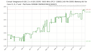 Ddr4 Memory Price Chart Ram Pricewatch Memory Prices Spike After Hynix Fire But