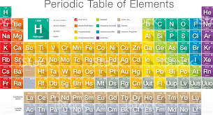 Modern Styled Periodic Table Of Elements stock vector art ...