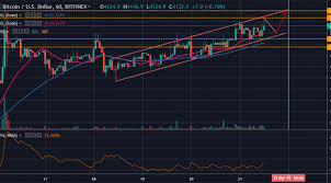 Btc Usd Bitfinex Chart Btc Usd Bitcoin Targets New Weekly High At 4 150