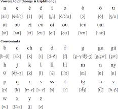 International phonetic alphabet (ipa) symbols used in this chart. Catalan Language Alphabet And Pronunciation