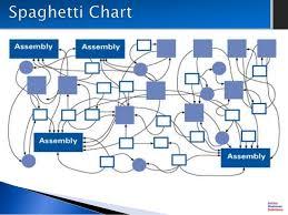 Spaghetti Number Chart Spaghetti Chart