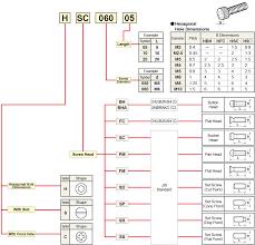 Carbide Insert Identification Chart Pdf Spare Parts Identification Mitsubishi Materials Corporation