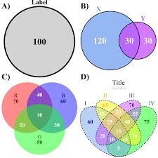 4 Sets Venn Diagram R Venn Diagram 2 Sets Great Installation Of Wiring Diagram