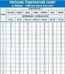 Air Conditioner Pressure Chart R22 Basic Air Conditioning Pressure Temperature Chart 101